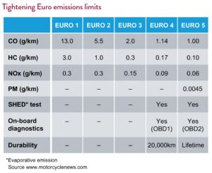 Tightening European emissions limits